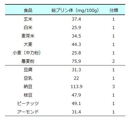 食べ物 尿酸 値 上がる