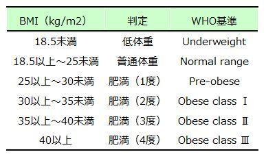 下げる 方法 値 尿酸
